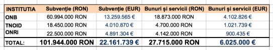 Subvenții (sursa: Ministerul Culturii)