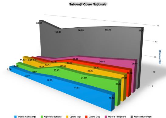Evoluția subvențiilor Operelor Naționale (2015-2019)