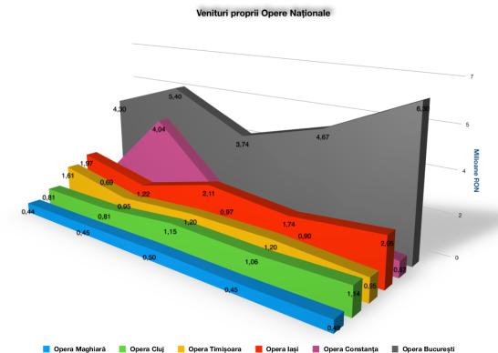 Evoluția veniturilor proprii ale Operelor Naționale (2015-2019)